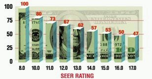 SEER rating Vs cost
